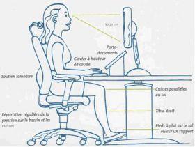Ergonomie du poste de travail et tms bureau ergonomique for Hauteur standard bureau informatique